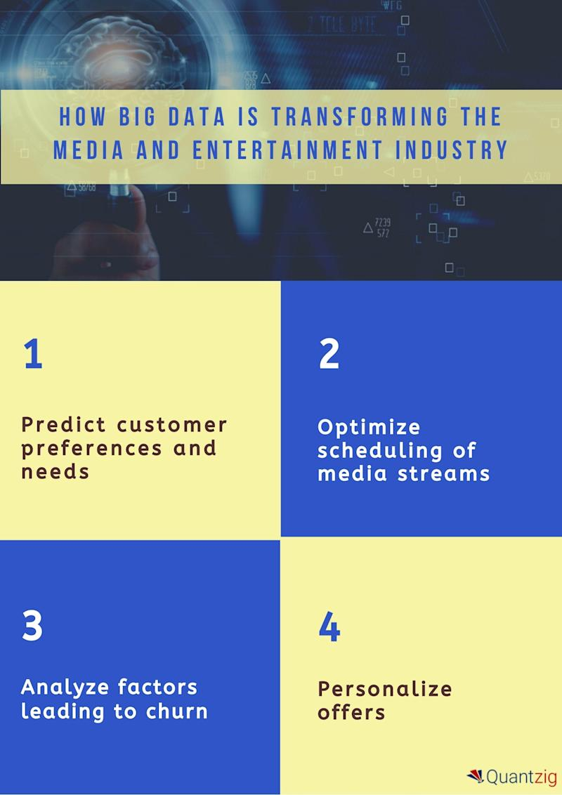 Can Big Data Transform the Media and Entertainment Industry? Here's What Quantzig's Analytics Experts Think