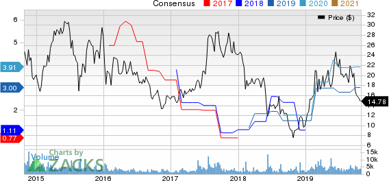 JinkoSolar Holding Company Limited Price and Consensus