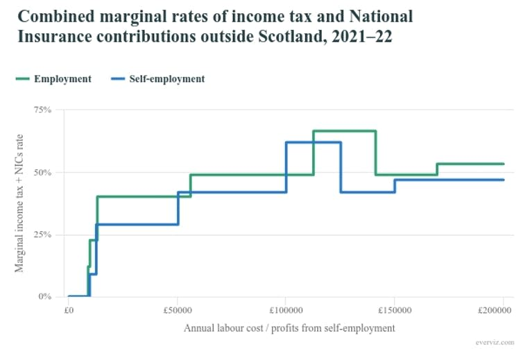 """<span class=""""caption"""">Combined marginal rates.</span> <span class=""""attribution""""><span class=""""source"""">Institute of Fiscal Studies,</span></span>"""