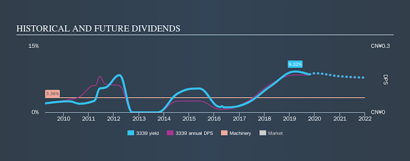 SEHK:3339 Historical Dividend Yield, October 11th 2019