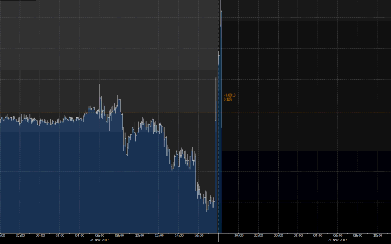 Traders piled into the pound following the news