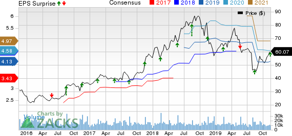 NetApp (NTAP) Q2 Earnings Beat, Revenues Miss Estimates