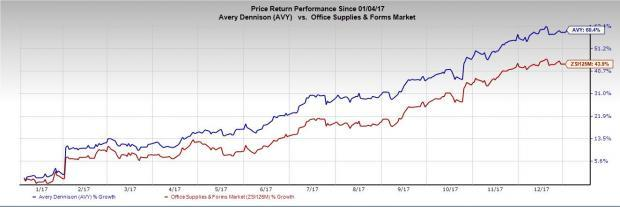 What Makes Avery Dennison (AVY) an Investment-Worthy Stock