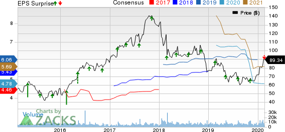 Albemarle Corporation Price, Consensus and EPS Surprise