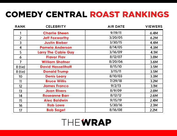 Comedy Central Roasts Ranked by Viewers