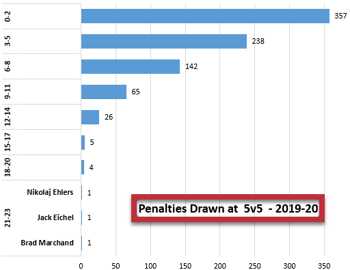 Penalties Drawn 5v5