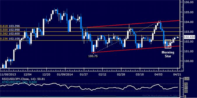 dailyclassics_usd-jpy_body_Picture_4.png, Forex: USD/JPY Technical Analysis – Trend Line Marks Support