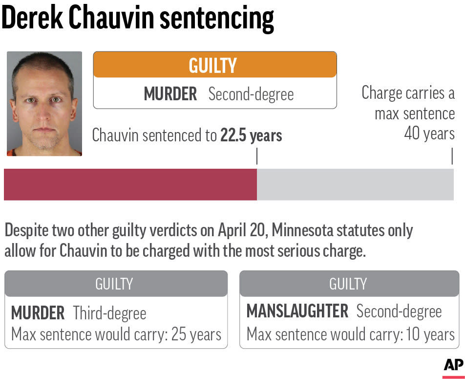 Graphic shows the charges, verdict and sentencing in the Derek Chauvin murder trial. Chauvin was found guilty on all charges in the murder of George Floyd