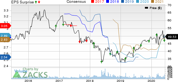 Campbell Soup Company Price, Consensus and EPS Surprise