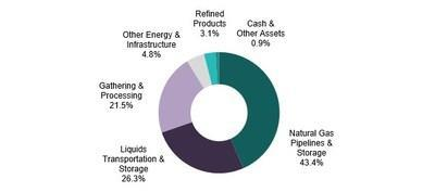 The Fund's investment allocation as of June 30, 2020 is shown in the pie chart. For illustrative purposes only. Figures are based on the Fund's gross assets. Source: Salient Capital Advisors, LLC, June 30, 2020.