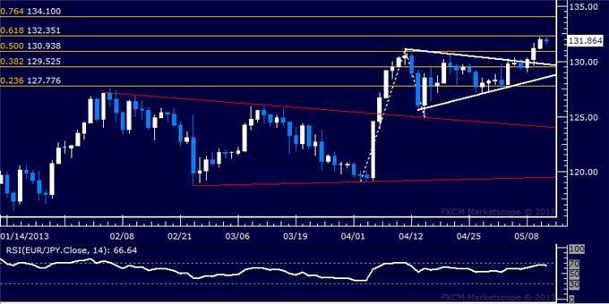 Forex_EURJPY_Technical_Analysis_05.10.2013_body_Picture_5.png, EUR/JPY Technical Analysis 05.10.2013