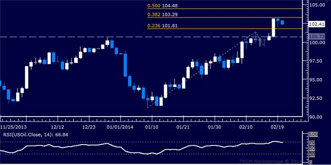 Forex_Dollar_Aims_to_Extend_Recovery_SPX_500_Rejected_at_2013_Top_body_Picture_8.png, Dollar Aims to Extend Recovery, SPX 500 Rejected at 2013 Top