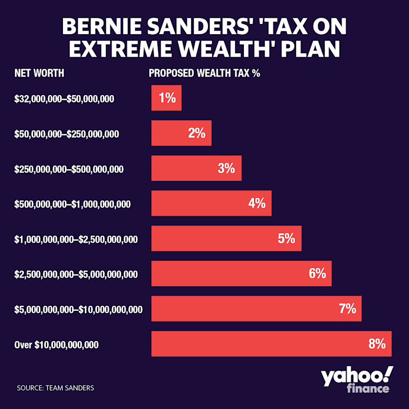 Bernie Sanders is proposing a very progressive wealth tax. (Graphic: David Foster/Yahoo Finance)