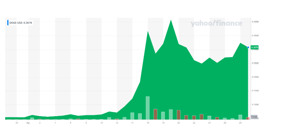 Dogecoin's price has enjoyed a significant increase in the past month. Chart: Yahoo Finance