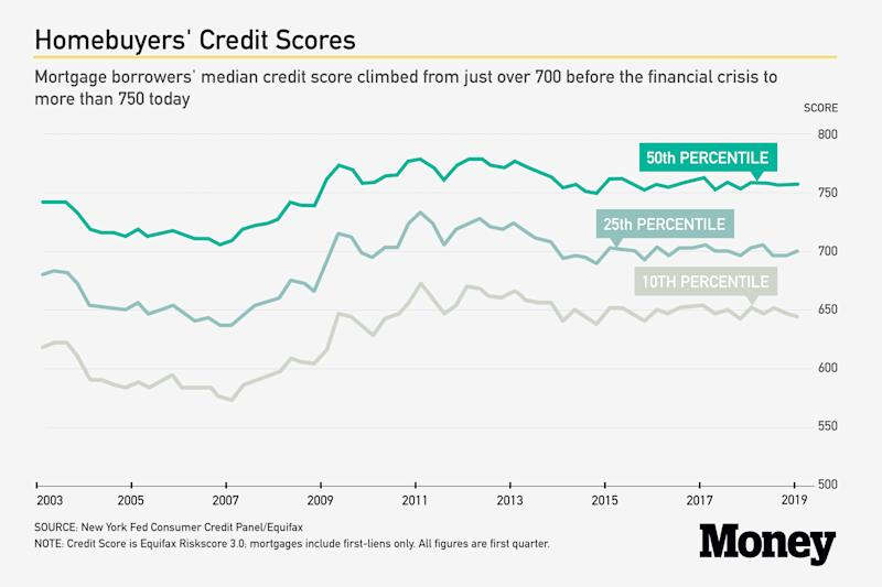 New York Fed / Equifax Consumer Credit Panel