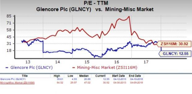 how to buy glencore stock
