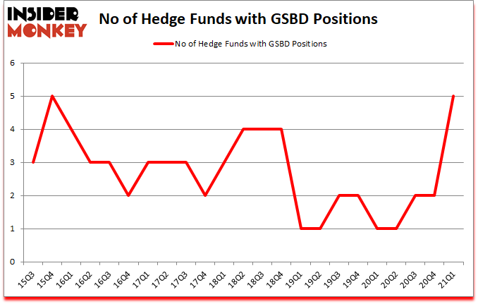 Is GSBD A Good Stock To Buy?