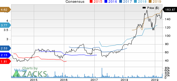 lululemon athletica inc. Price and Consensus