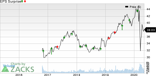 Fortis Inc. Price and EPS Surprise