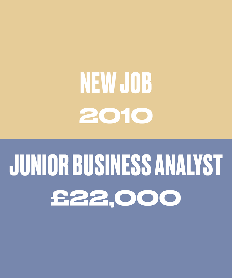 In December 2010 I started at a company as a Junior Business Analyst for £22,000. I didn't negotiate this salary for this new role. Finding a job in 2010 as a fresh(ish) graduate was hard work. I took more or less the first place to offer me something.
