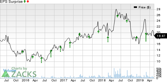 Box, Inc. Price and EPS Surprise
