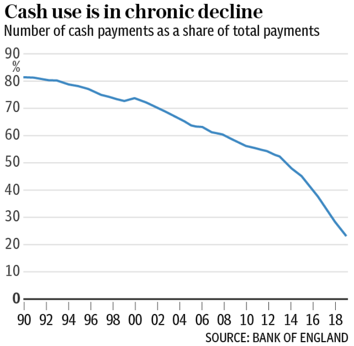 Cash use for payments