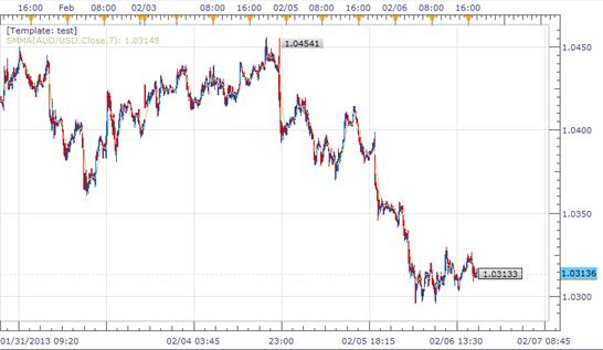 FOREX_NEWS_Australian_Economy_Dissapoints_Trouble_for_the__Aussie_body_Picture_1.png, FOREX NEWS: Australian Economy Dissapoints, Trouble for the Aussie?