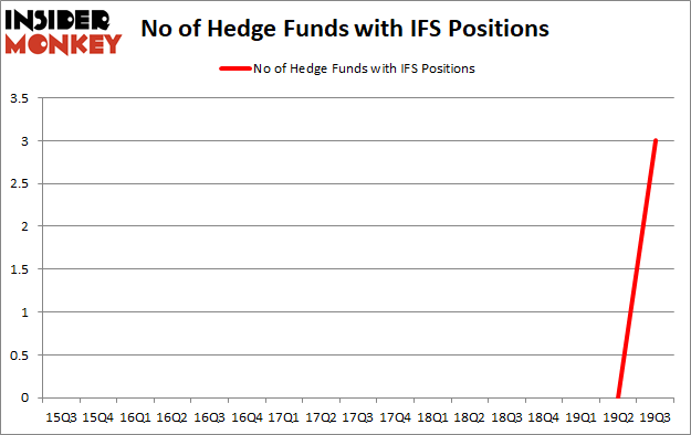 Hedge Funds Are Crazy About Intercorp Financial Services Inc. (NYSE:IFS)