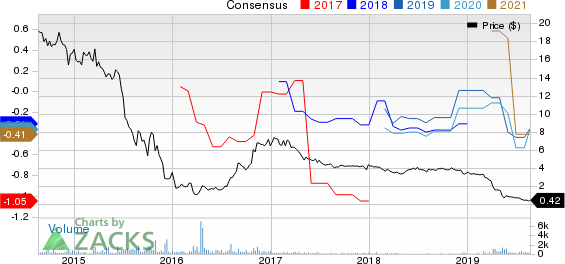 Foresight Energy LP Price and Consensus