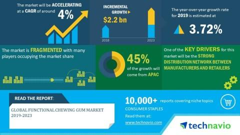 Global Functional Chewing Gum Market 2019-2023 | Strong Distribution Network between Manufacturers and Retailers to Boost Growth | Technavio