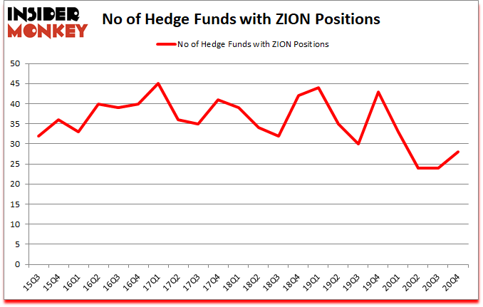 Is ZION A Good Stock To Buy?
