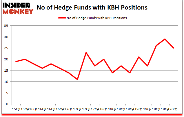 Is KBH A Good Stock To Buy?