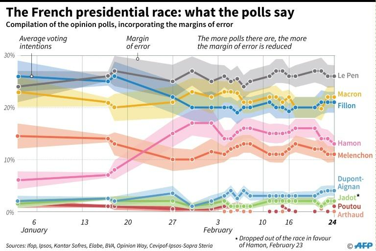 The French presidential race: what the polls say