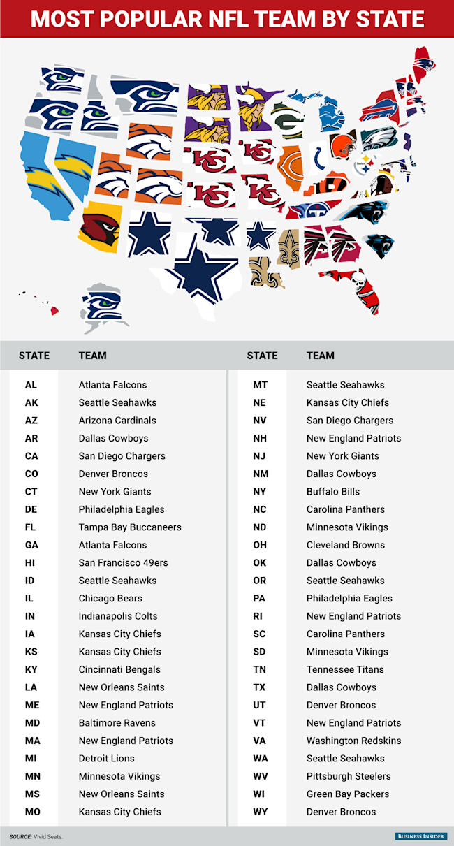 Map shows the most por NFL team in every state on map history, map sam houston state university, map nfl, map university of phoenix stadium,