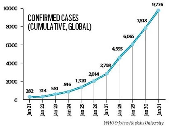 Telling Numbers: From 2,000 confirmed coronavirus cases to ...