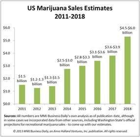 DIGX Market Research Reveals Untapped Cannabis Sector
