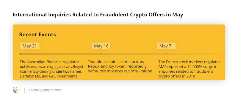 International Inquiries Related to Fraudulent Crypto Offers in May