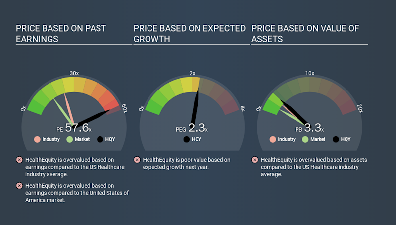 NasdaqGS:HQY Price Estimation Relative to Market, March 13th 2020