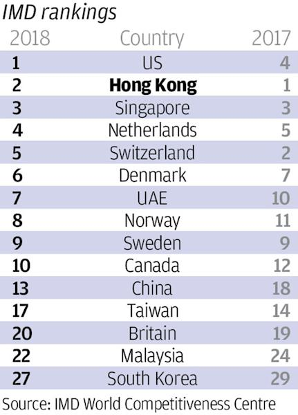 Hong Kong overtaken by US as world's most competitive economy due to declining standards in education, health and the environment