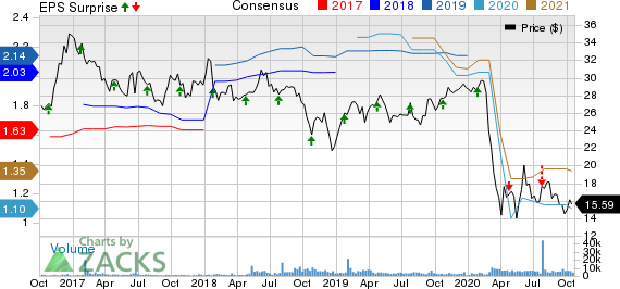 First Hawaiian, Inc. Price, Consensus and EPS Surprise