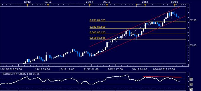 Forex_Analysis_USDJPY_Classic_Technical_Report_01.07.2013_body_Picture_1.png, Forex Analysis: USD/JPY Classic Technical Report 01.07.2013