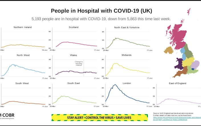 Number of people hospitalised with Covid-19