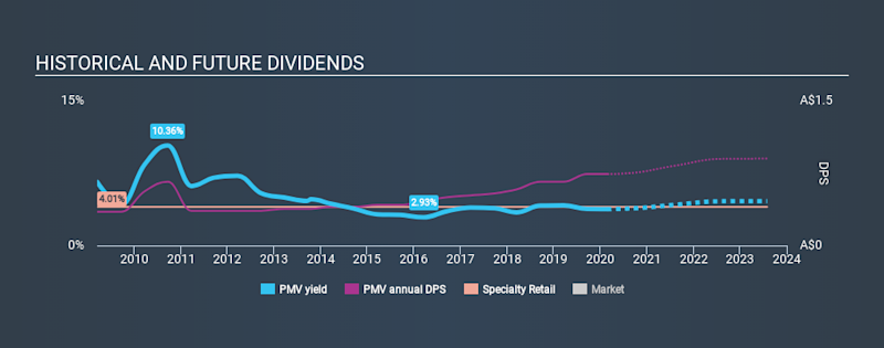 ASX:PMV Historical Dividend Yield, February 24th 2020