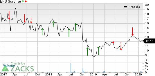 Azure Power Global Ltd. Price and EPS Surprise