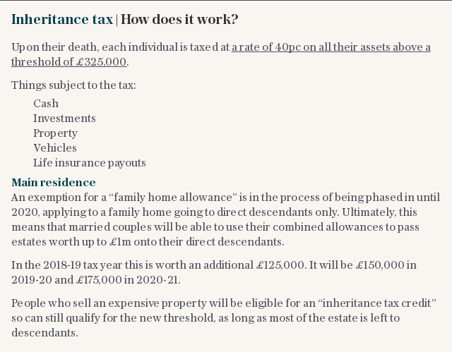 Inheritance tax   How does it work?