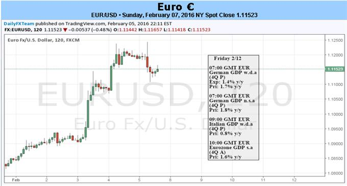 EUR USD Rally May Slow As Markets Reassess ECB Fed Policies