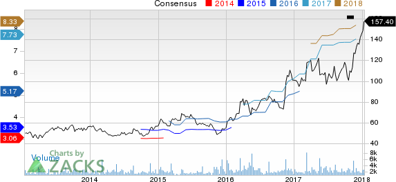 Children's Place, Inc. (The) Price and Consensus