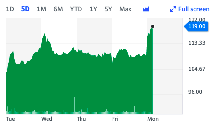 The Restaurant Group edged more than 9% higher in early trade in London. Chart: Yahoo Finance