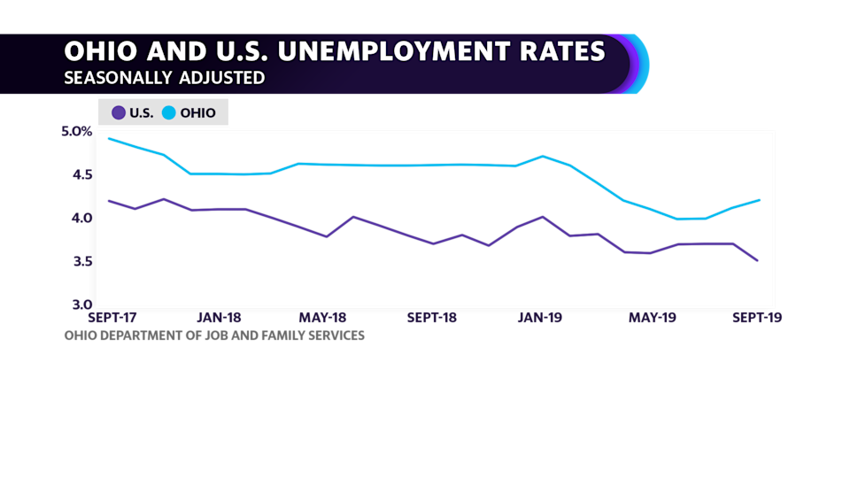 Ohio reaches unemployment rate of 4.1% in September of 2019. (Courtesy: Ohio Department of Job and Family Services)