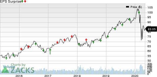 American Electric Power Company, Inc. Price and EPS Surprise